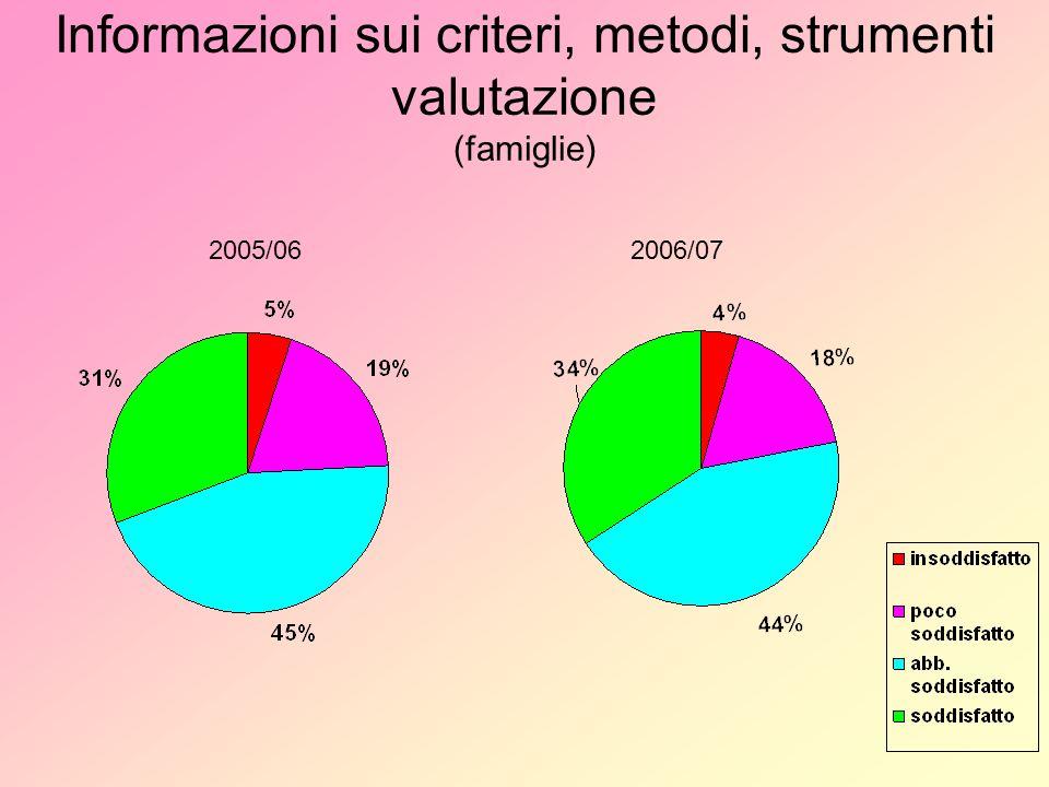 Informazioni sui criteri, metodi, strumenti valutazione (famiglie) 2005/062006/07