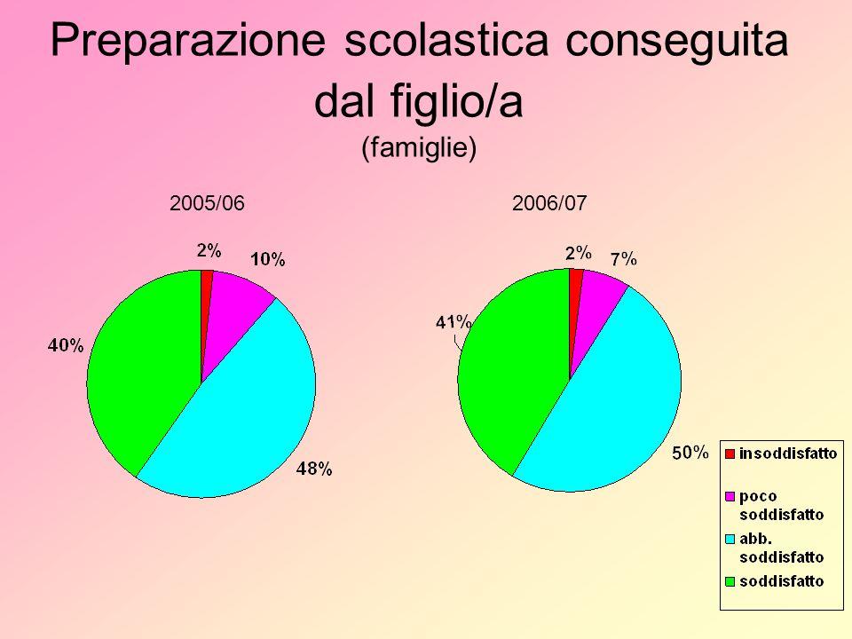 Preparazione scolastica conseguita dal figlio/a (famiglie) 2005/062006/07