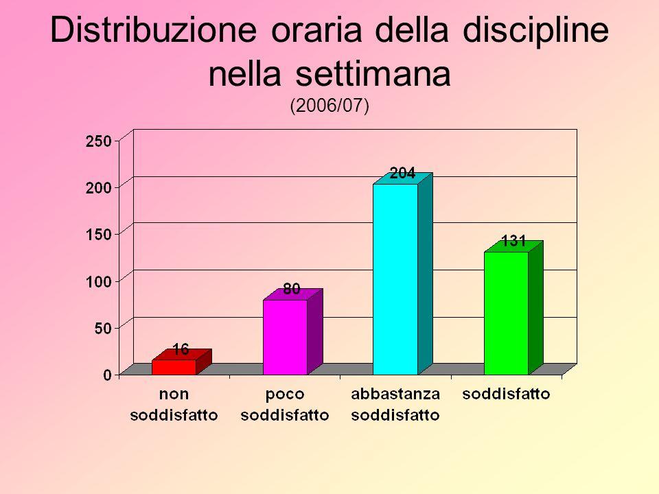 Distribuzione oraria della discipline nella settimana (2006/07)