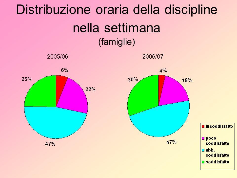 Distribuzione oraria della discipline nella settimana (famiglie) 2005/062006/07