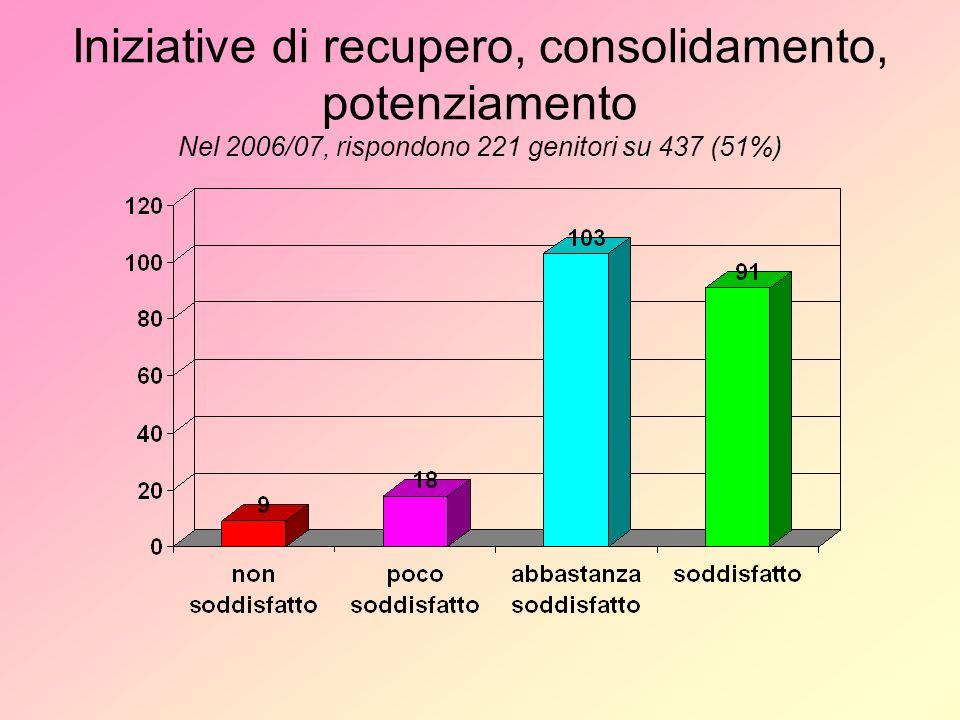 Iniziative di recupero, consolidamento, potenziamento Nel 2006/07, rispondono 221 genitori su 437 (51%)