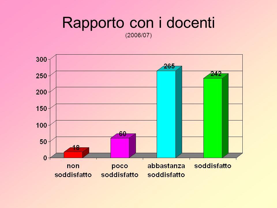 Condizioni ambientali relativamente alligiene (famiglie) 2005/062006/07