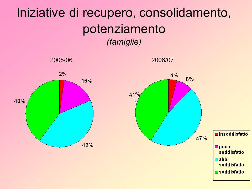 Iniziative di recupero, consolidamento, potenziamento (famiglie) 2005/062006/07