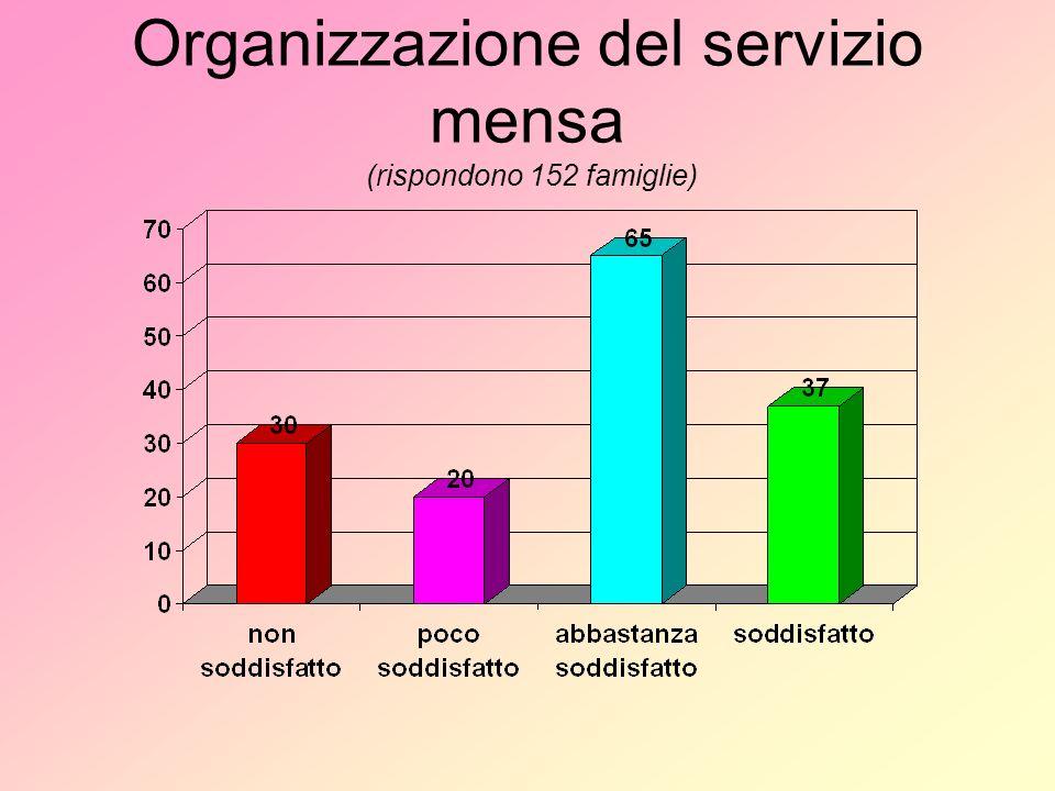 Organizzazione del servizio mensa (rispondono 152 famiglie)