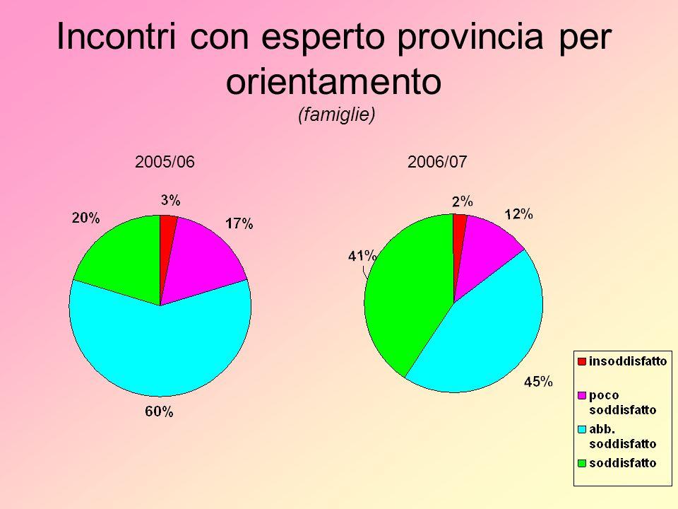 Incontri con esperto provincia per orientamento (famiglie) 2005/062006/07