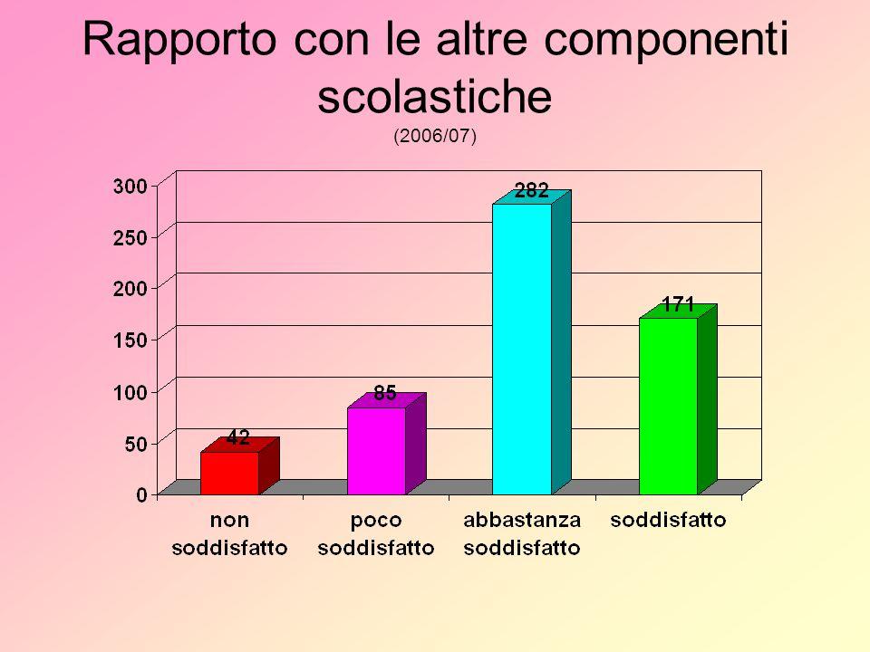 Attività integrative pomeridiane (famiglie ) 2005/062006/07
