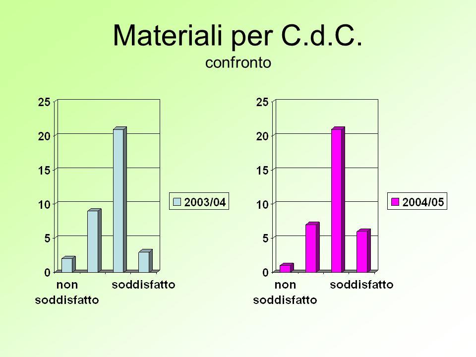 Materiali per C.d.C. confronto