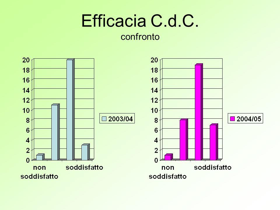 Efficacia C.d.C. confronto