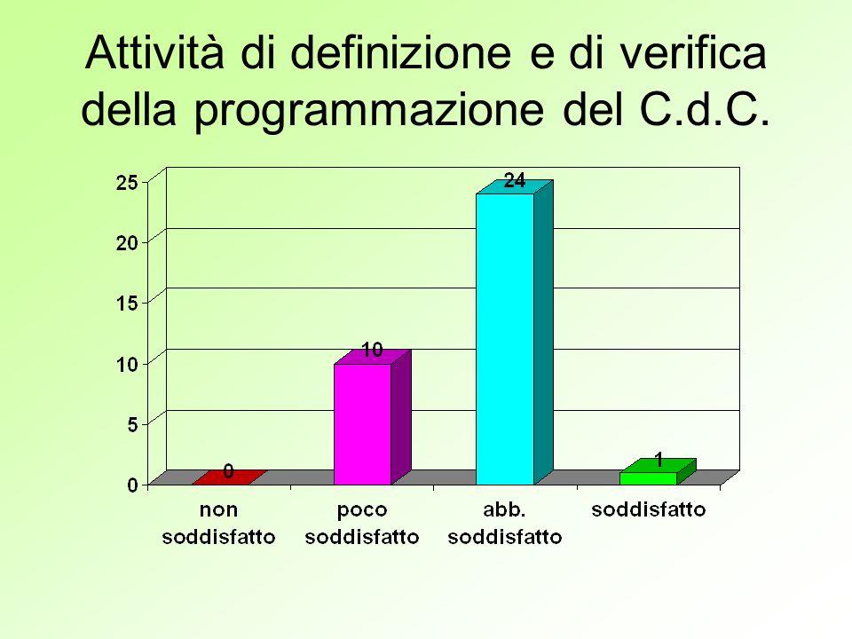 Attività di definizione e di verifica della programmazione del C.d.C.