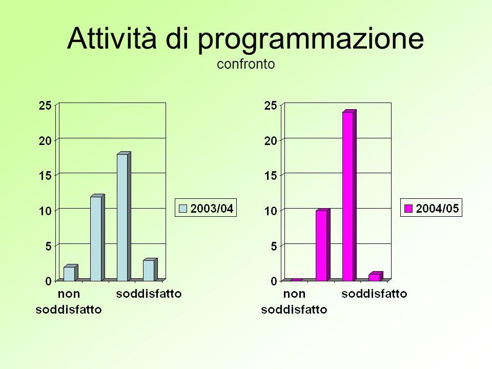 Attività di programmazione confronto