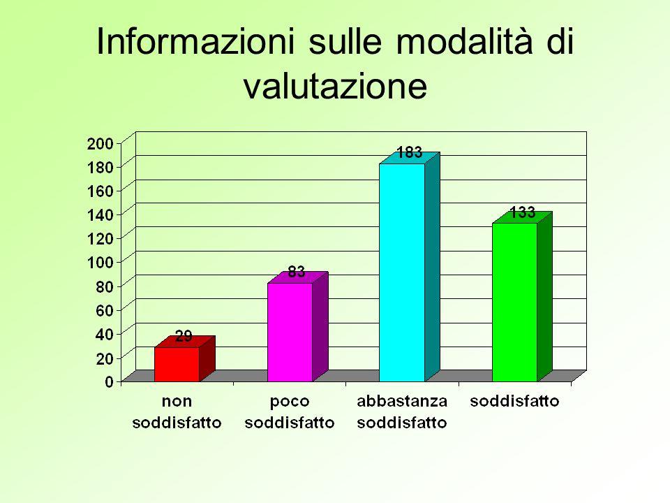 Informazioni sulle modalità di valutazione