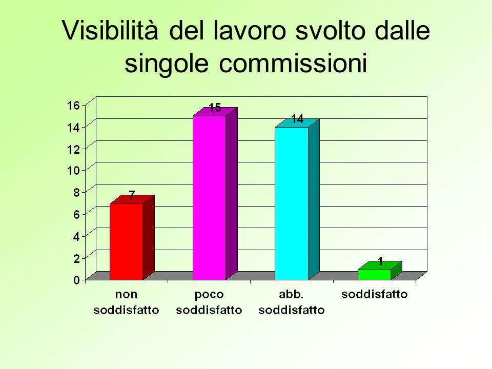 Visibilità del lavoro svolto dalle singole commissioni