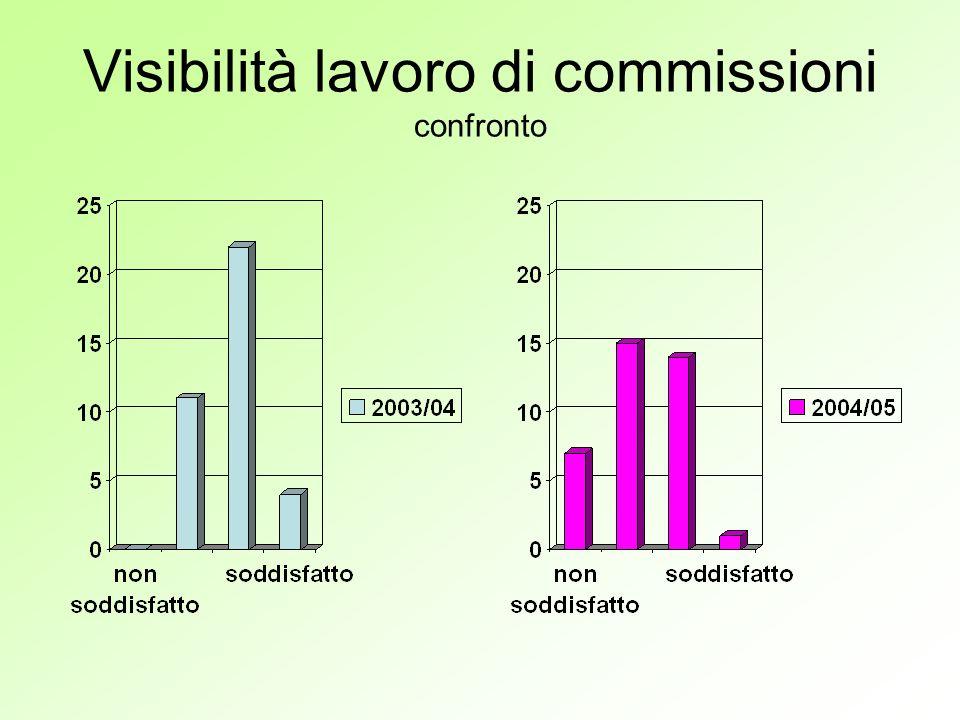 Visibilità lavoro di commissioni confronto