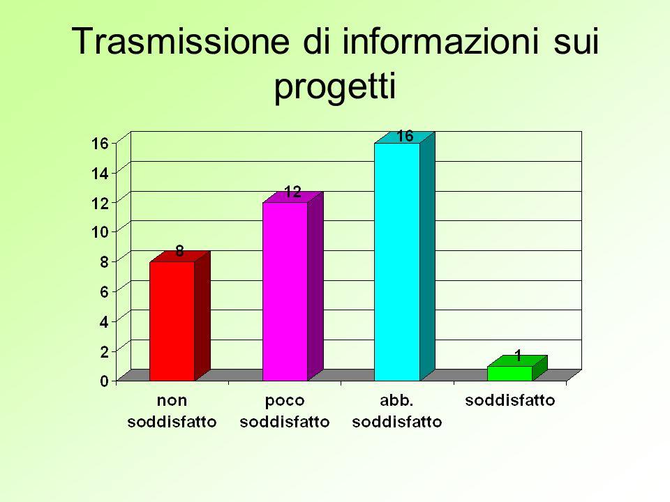 Trasmissione di informazioni sui progetti