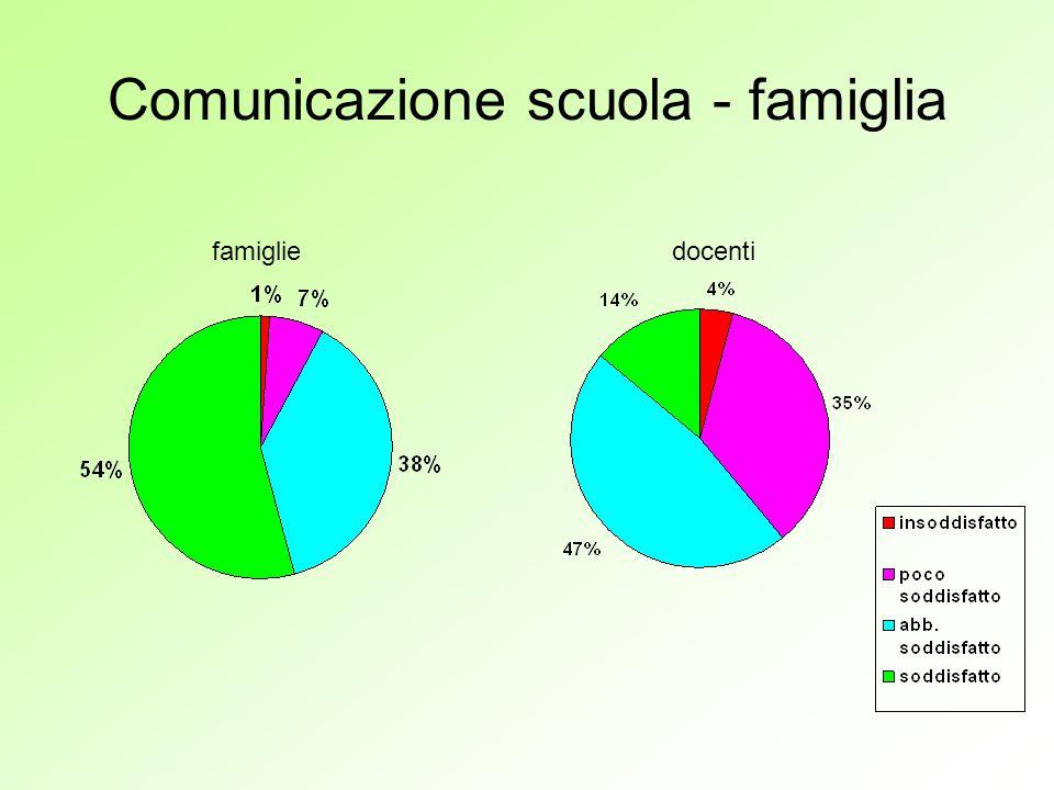 Comunicazione scuola - famiglia famigliedocenti