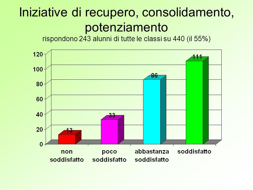 Iniziative di recupero, consolidamento, potenziamento rispondono 243 alunni di tutte le classi su 440 (il 55%)