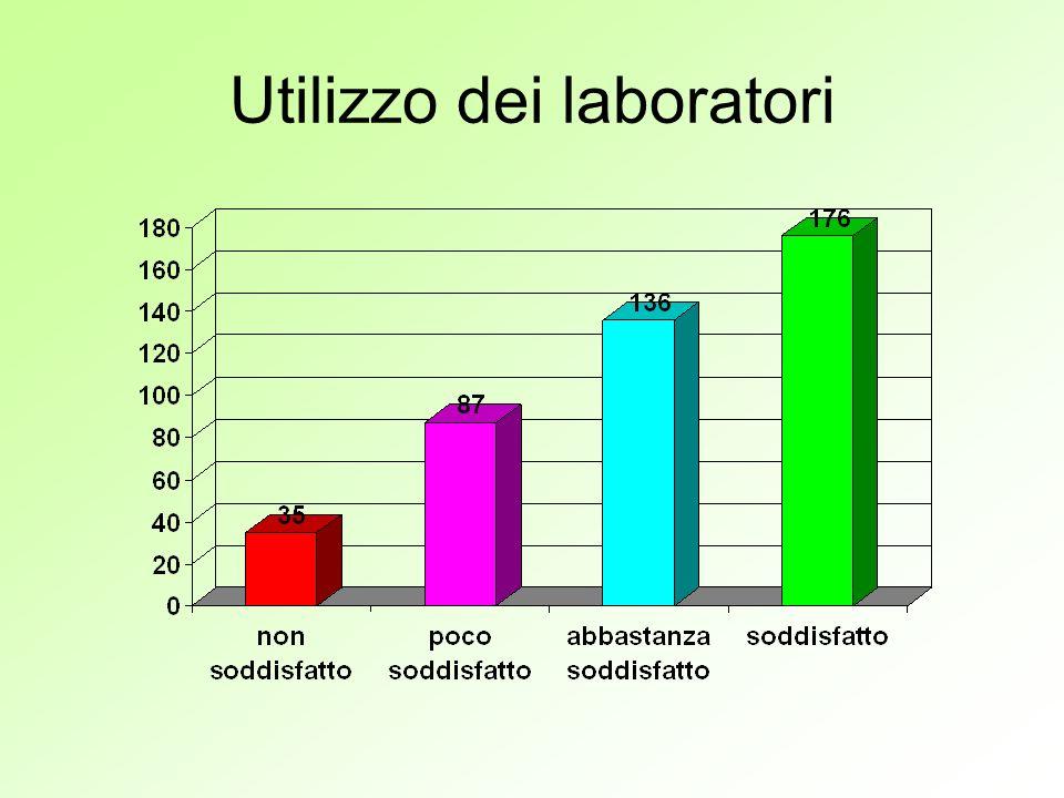 Utilizzo dei laboratori