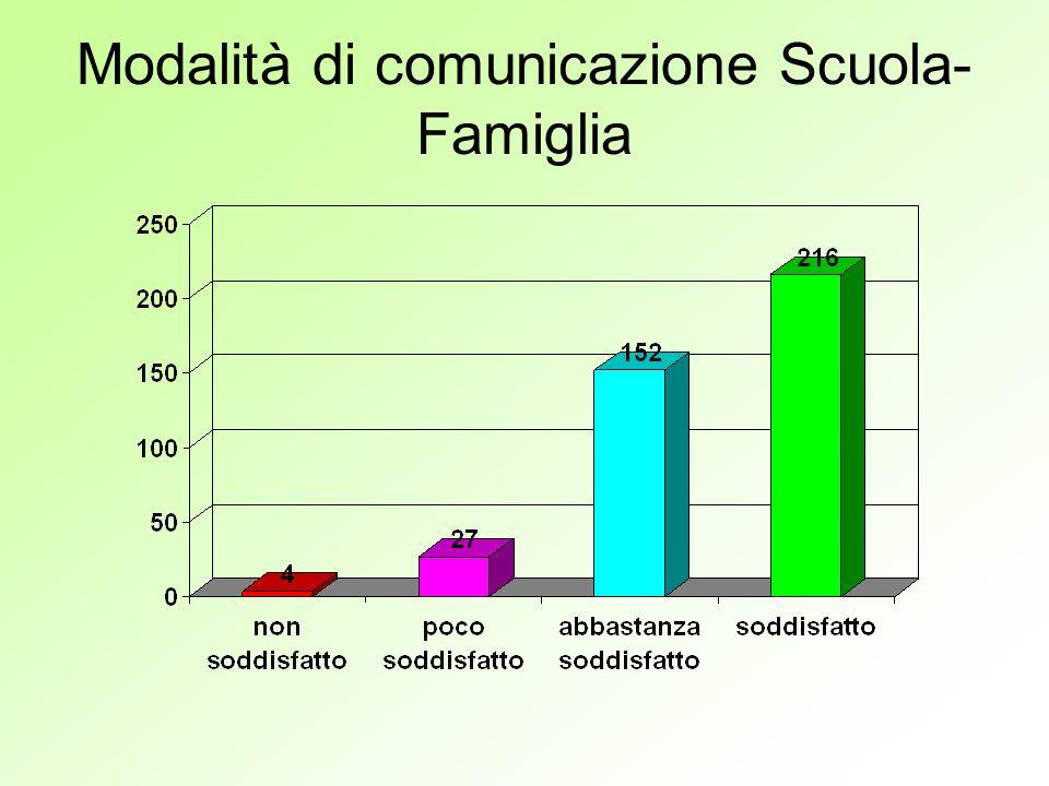 Modalità di comunicazione Scuola- Famiglia
