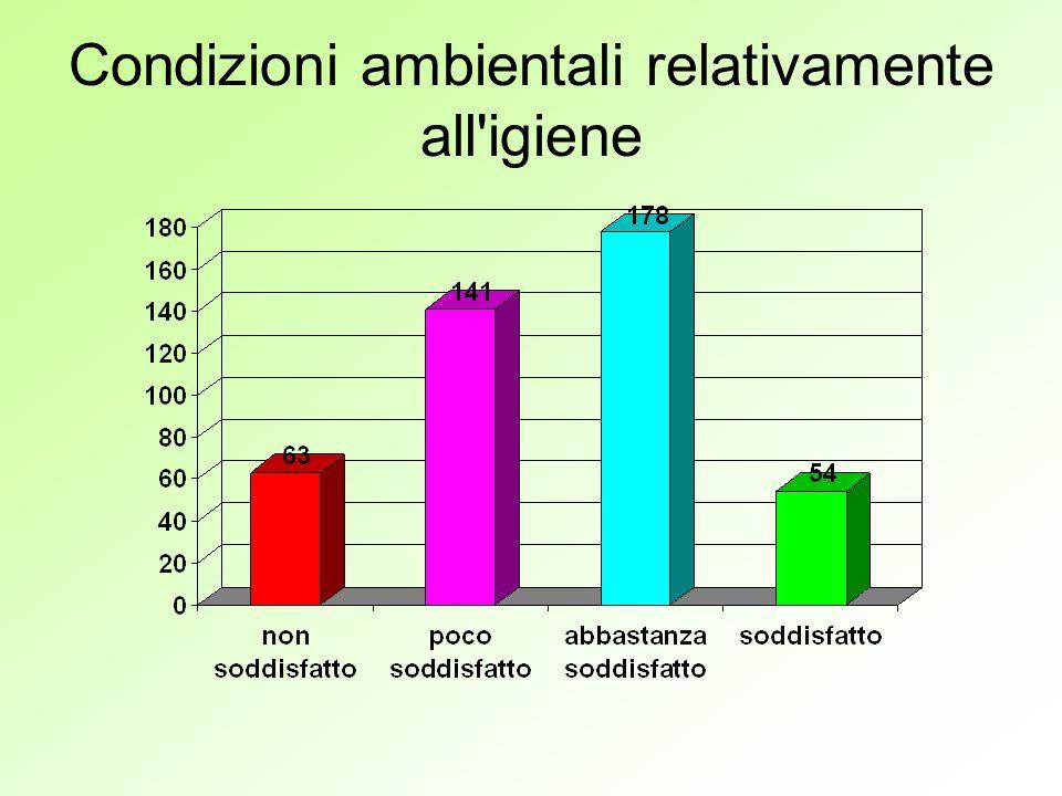 Condizioni ambientali relativamente all igiene