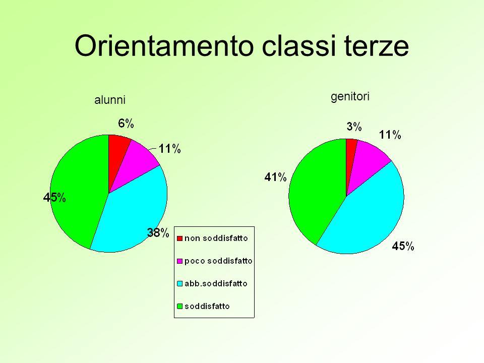 Orientamento classi terze alunni genitori