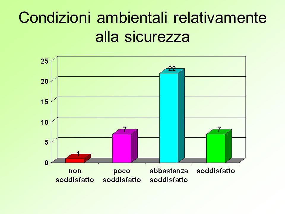 Condizioni ambientali relativamente alla sicurezza
