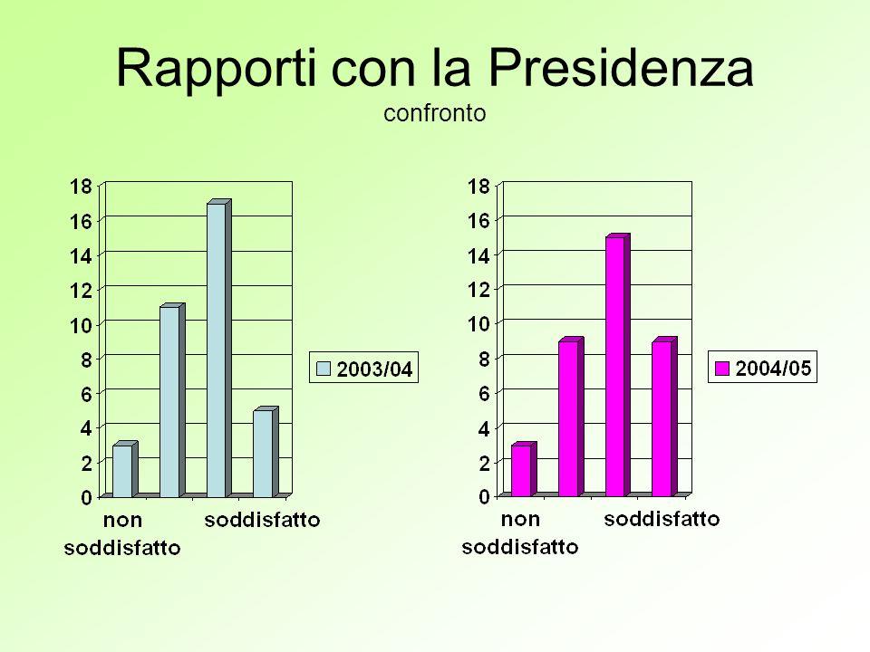 Rapporti con la Presidenza confronto