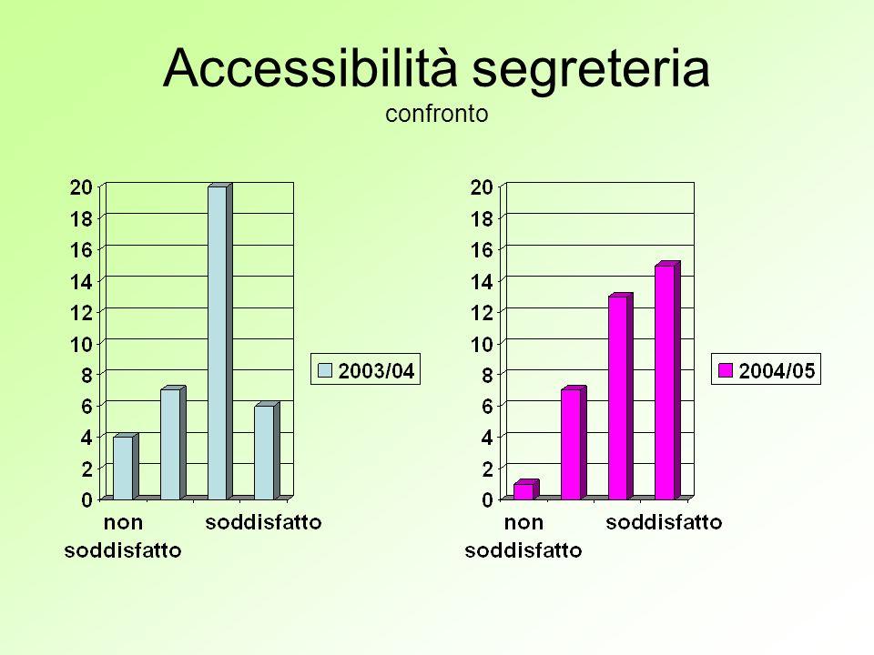 Accessibilità segreteria confronto