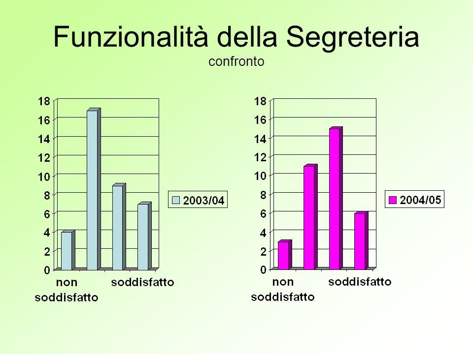 Funzionalità della Segreteria confronto