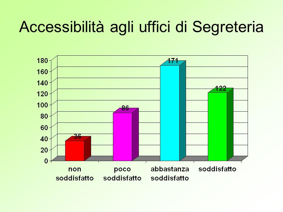 Accessibilità agli uffici di Segreteria