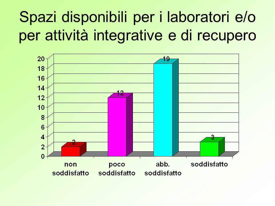 Spazi disponibili per i laboratori e/o per attività integrative e di recupero