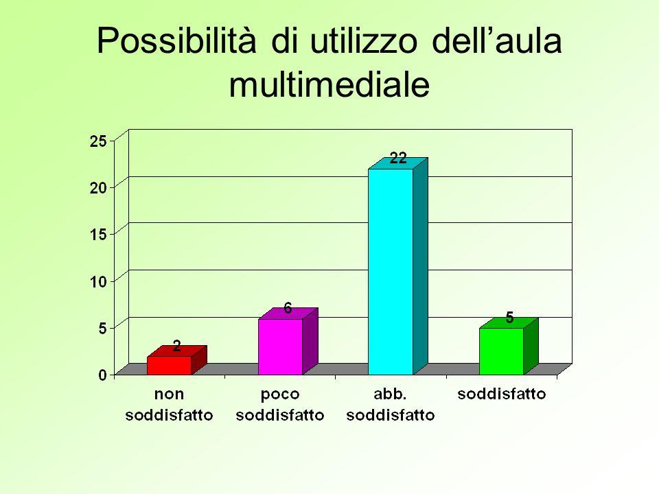 Possibilità di utilizzo dellaula multimediale