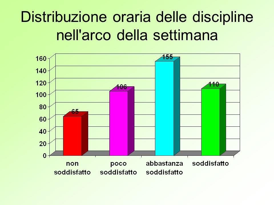 Distribuzione oraria delle discipline nell arco della settimana