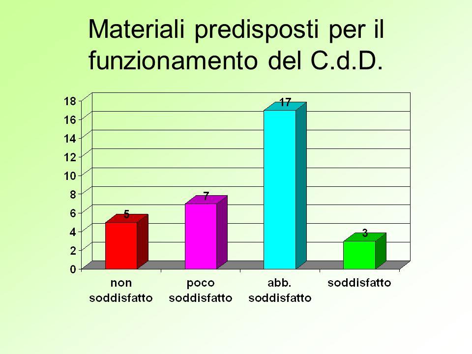 Materiali predisposti per il funzionamento del C.d.D.