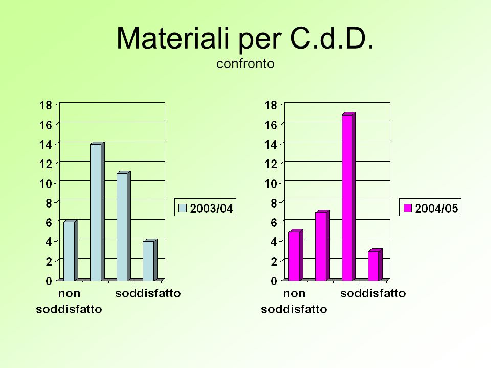 Materiali per C.d.D. confronto