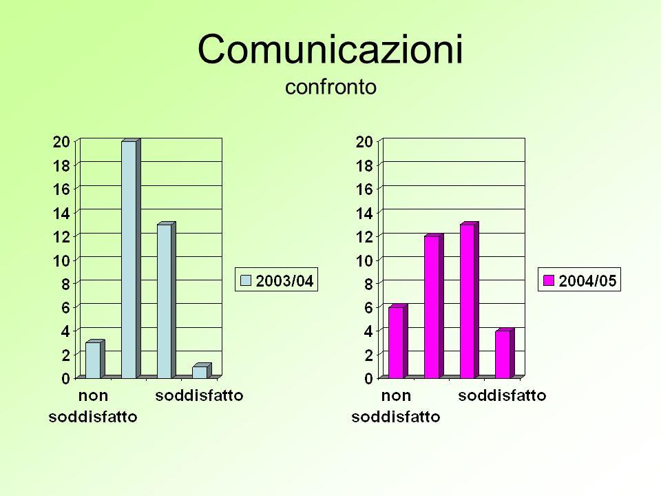 Comunicazioni confronto