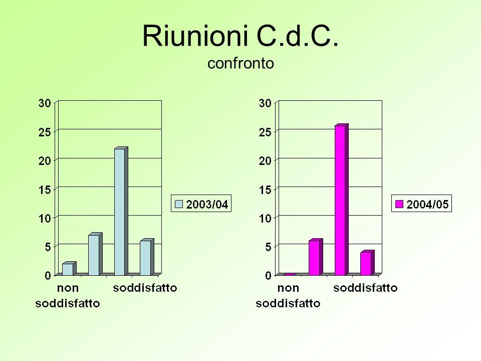 Riunioni C.d.C. confronto