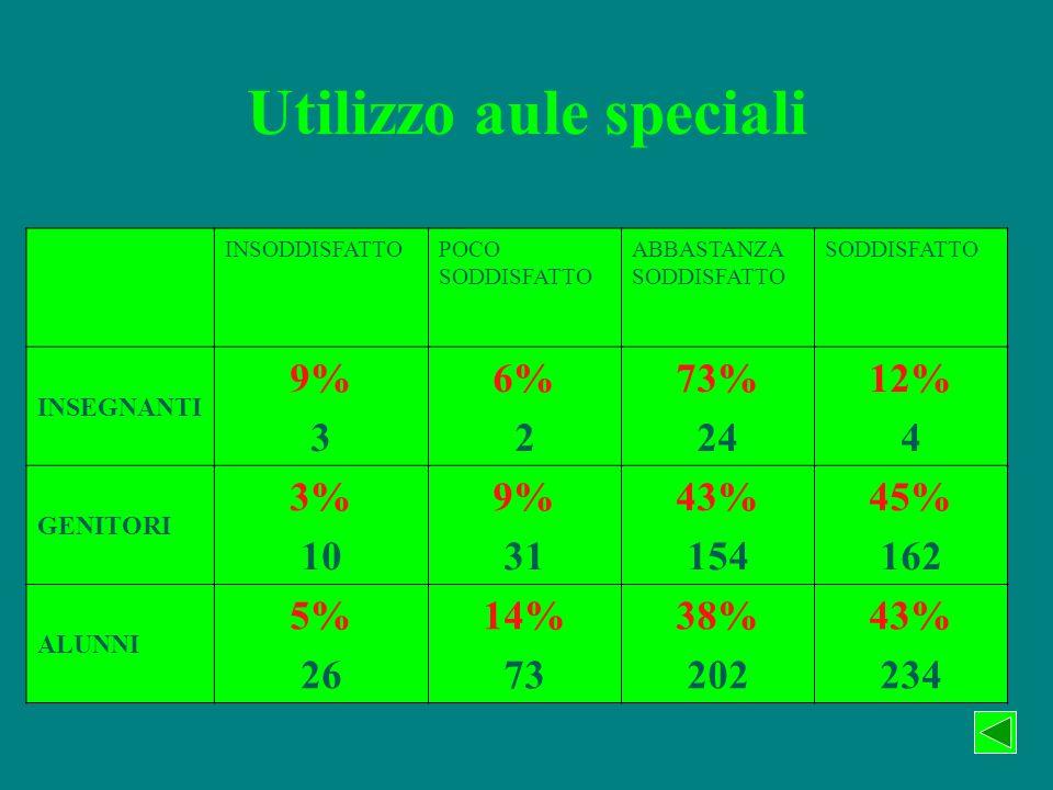 Utilizzo aule speciali INSODDISFATTOPOCO SODDISFATTO ABBASTANZA SODDISFATTO SODDISFATTO INSEGNANTI 9% 3 6% 2 73% 24 12% 4 GENITORI 3% 10 9% 31 43% 154 45% 162 ALUNNI 5% 26 14% 73 38% 202 43% 234