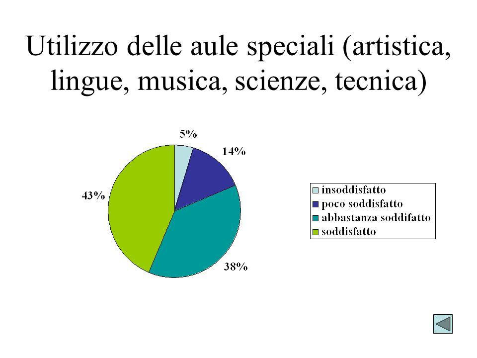 Utilizzo delle aule speciali (artistica, lingue, musica, scienze, tecnica)
