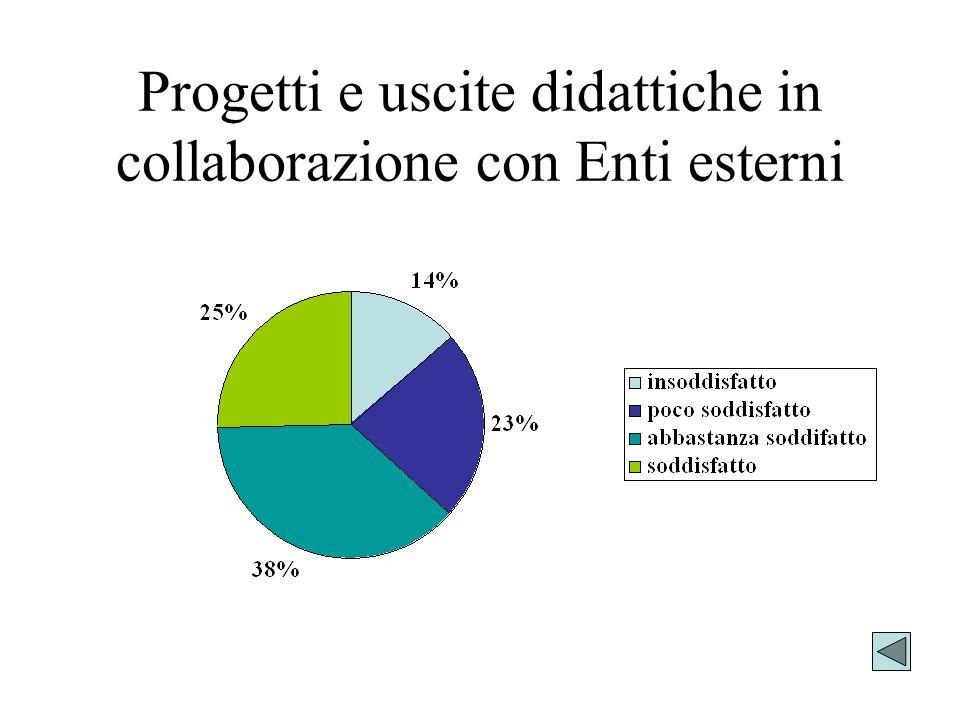 Progetti e uscite didattiche in collaborazione con Enti esterni