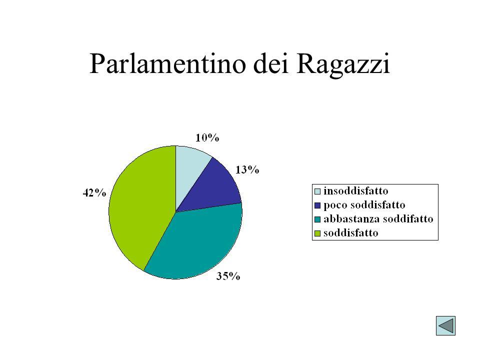 Parlamentino dei Ragazzi