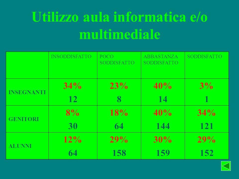 Utilizzo aula informatica e/o multimediale INSODDISFATTOPOCO SODDISFATTO ABBASTANZA SODDISFATTO SODDISFATTO INSEGNANTI 34% 12 23% 8 40% 14 3% 1 GENITO