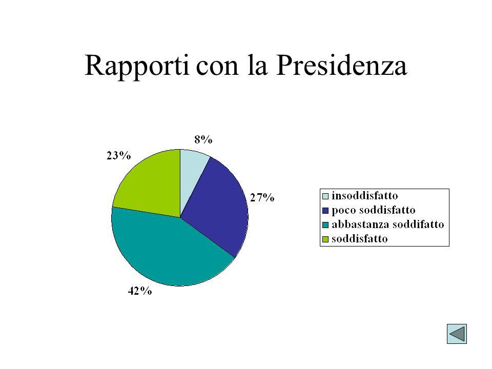 Rapporti con la Presidenza