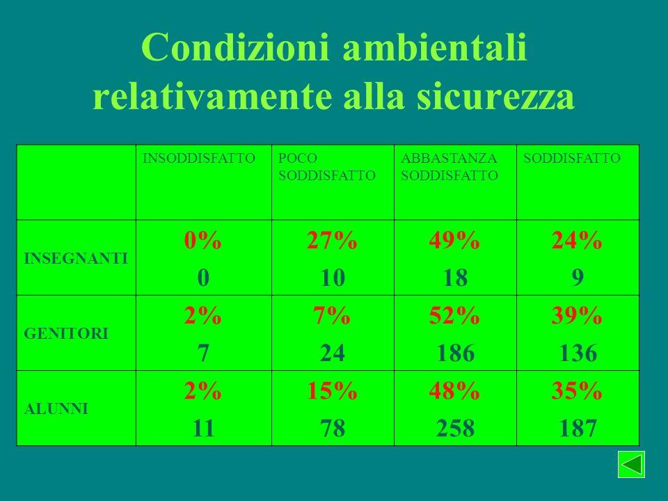 Condizioni ambientali relativamente alla sicurezza INSODDISFATTOPOCO SODDISFATTO ABBASTANZA SODDISFATTO SODDISFATTO INSEGNANTI 0% 0 27% 10 49% 18 24% 9 GENITORI 2% 7 7% 24 52% 186 39% 136 ALUNNI 2% 11 15% 78 48% 258 35% 187