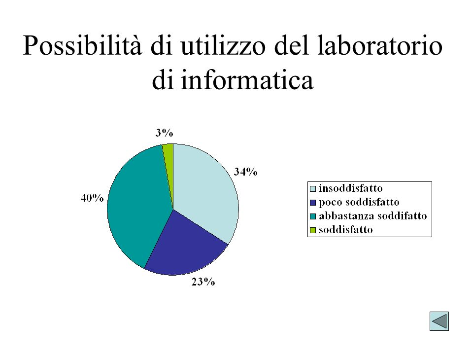 Possibilità di utilizzo del laboratorio di informatica