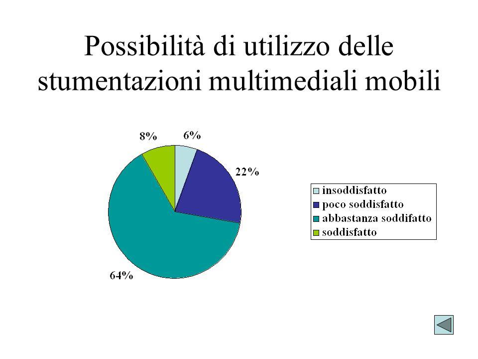 Possibilità di utilizzo delle stumentazioni multimediali mobili