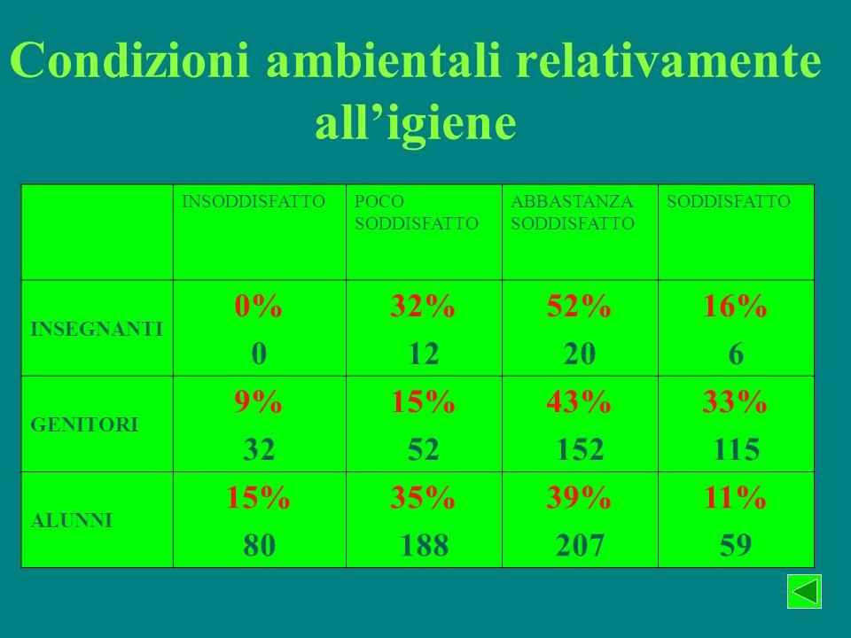 Condizioni ambientali relativamente alligiene INSODDISFATTOPOCO SODDISFATTO ABBASTANZA SODDISFATTO SODDISFATTO INSEGNANTI 0% 0 32% 12 52% 20 16% 6 GENITORI 9% 32 15% 52 43% 152 33% 115 ALUNNI 15% 80 35% 188 39% 207 11% 59