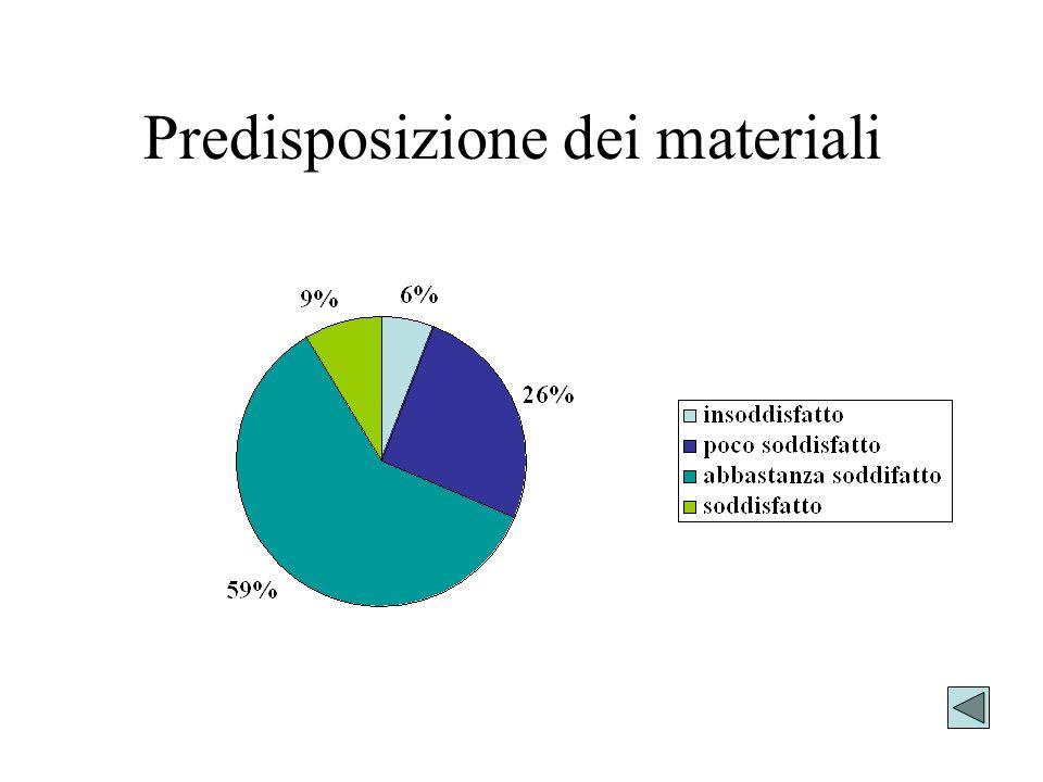 Predisposizione dei materiali