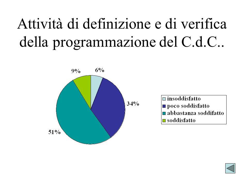 Attività di definizione e di verifica della programmazione del C.d.C..