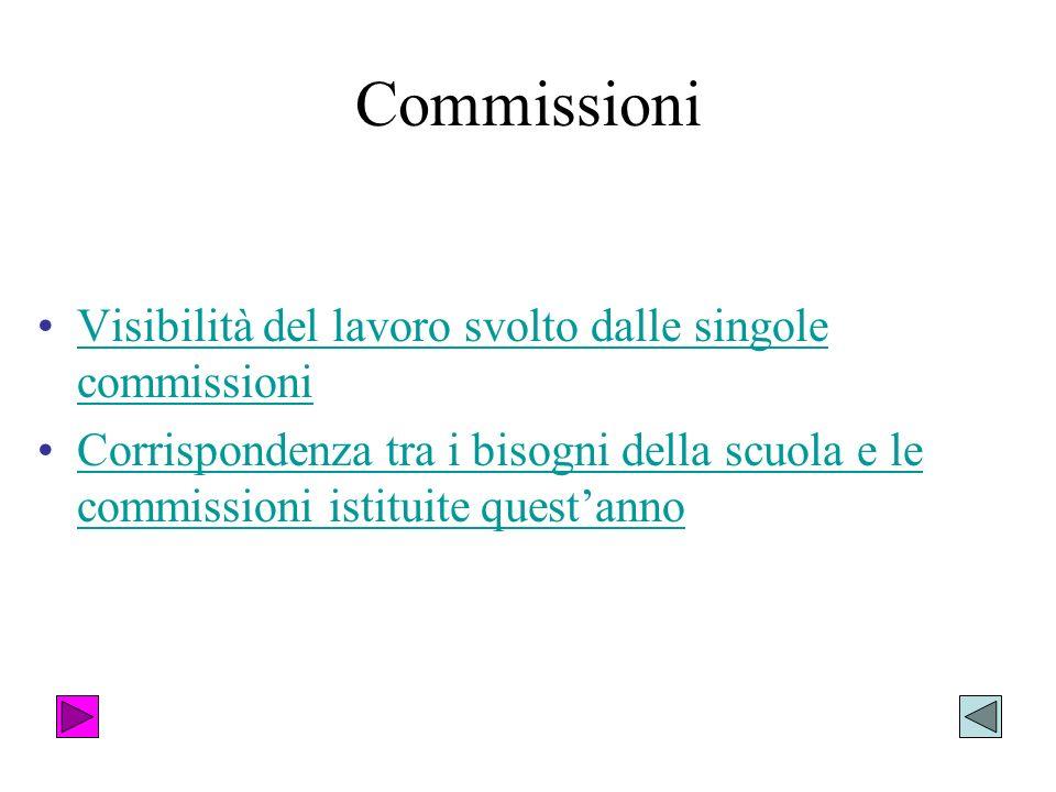 Commissioni Visibilità del lavoro svolto dalle singole commissioniVisibilità del lavoro svolto dalle singole commissioni Corrispondenza tra i bisogni della scuola e le commissioni istituite questannoCorrispondenza tra i bisogni della scuola e le commissioni istituite questanno