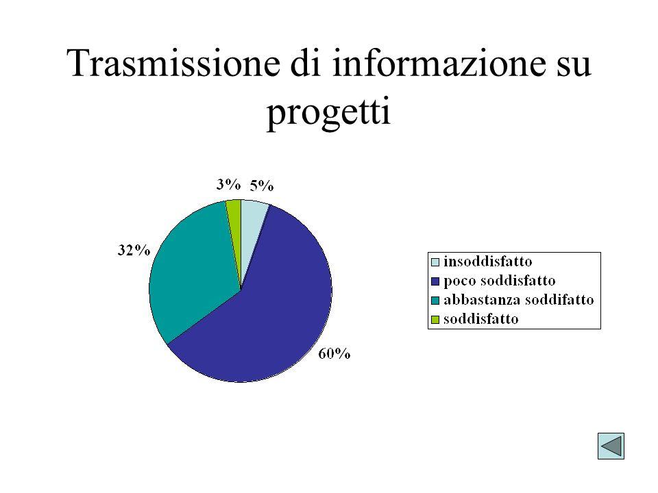 Trasmissione di informazione su progetti